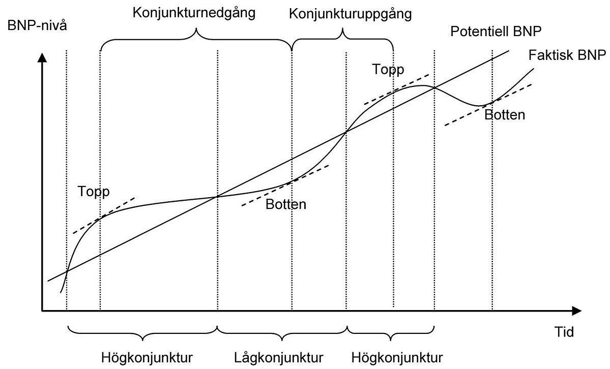 högkonjunktur och lågkonjunktur